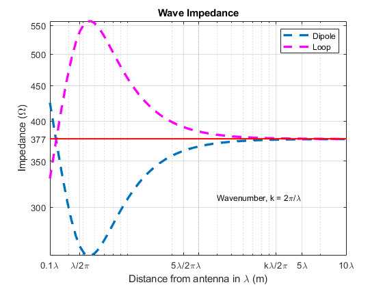 Wave Impedance - MATLAB & Simulink Example