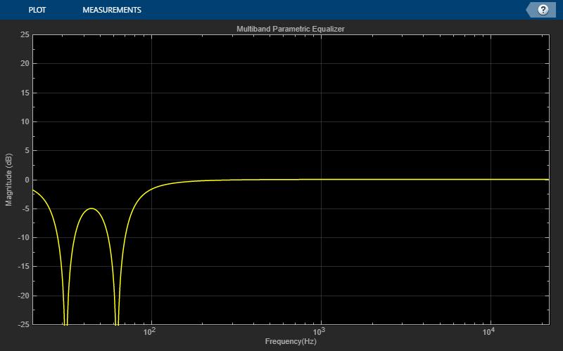 Audio Phaser Using Multiband Parametric Equalizer - MATLAB