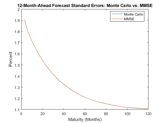 minimum mean square error matlab code examples - FREE ONLINE