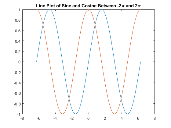 Add Title and Axis Labels to Chart - MATLAB & Simulink