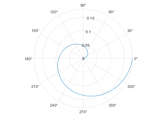 Plot line in polar coordinates MATLAB polarplot