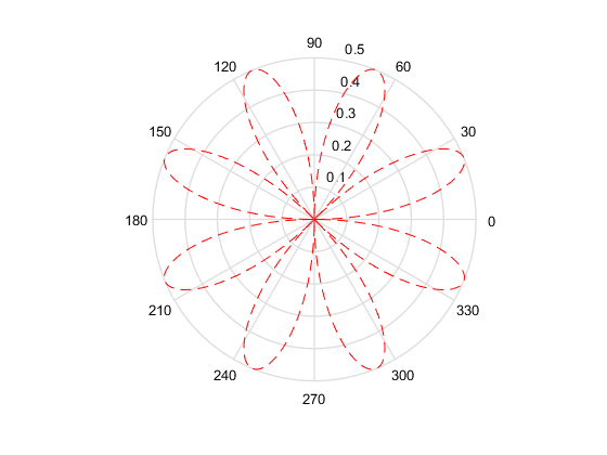 Not Recommended  Polar Coordinate Plot