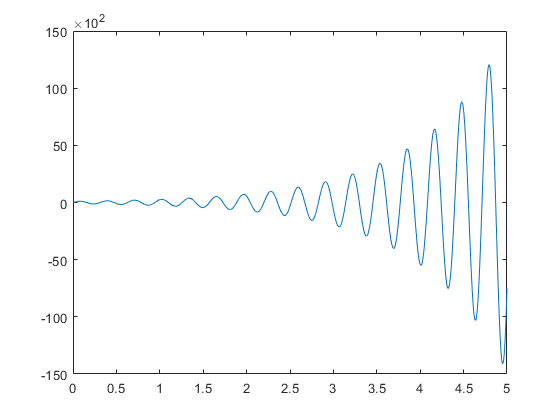 Specify Axis Tick Values and Labels - MATLAB & Simulink