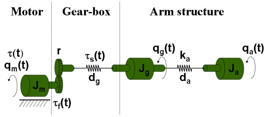 Modeling an Industrial Robot Arm - MATLAB & Simulink Example