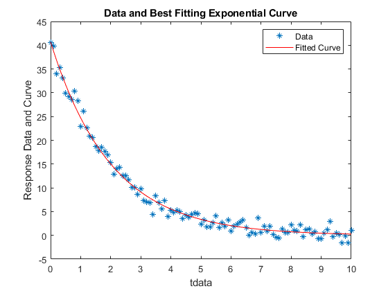 Curve Fitting via Optimization - MATLAB & Simulink ...