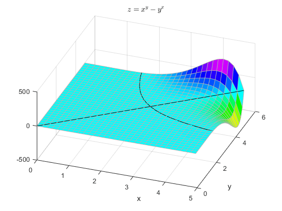 Graphical Comparison of Exponential Functions - MATLAB & Simulink