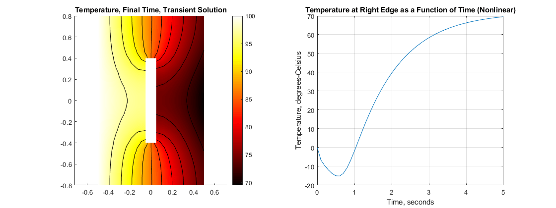 Heat Transfer Problem with Temperature-Dependent Properties - MATLAB