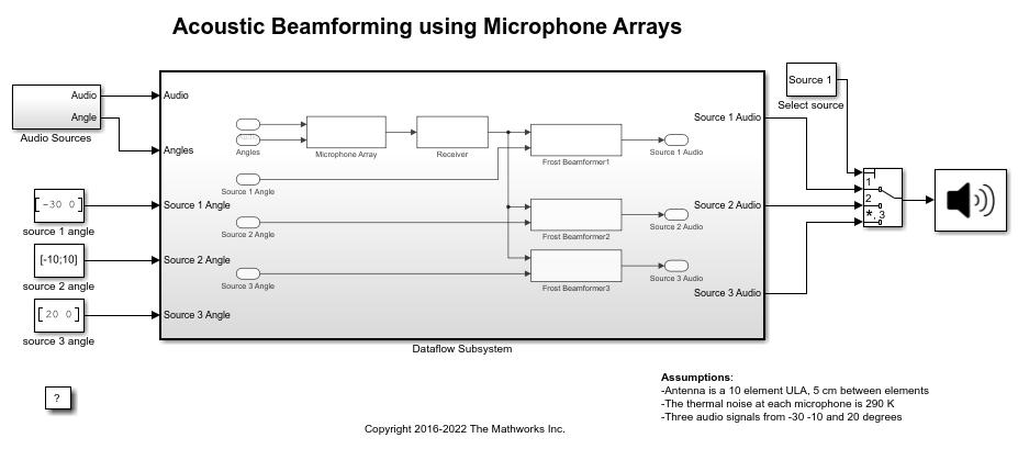 Multicore Simulation of Audio Beamforming System - MATLAB & Simulink