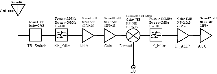 Superheterodyne Receiver Using Rf Budget Analyzer App Matlab Simulink