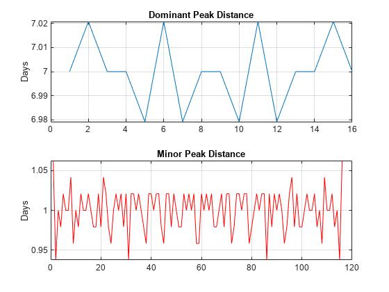 Python Get Phase Of Signal