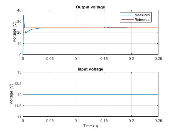 boost converter voltage control matlab simulink mathworks rh au mathworks com