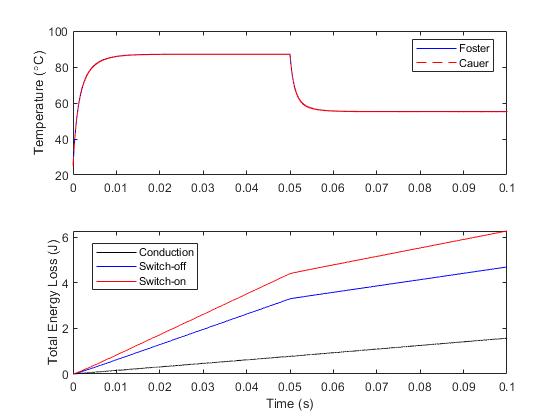 Quantifying IGBT Thermal Losses - MATLAB & Simulink