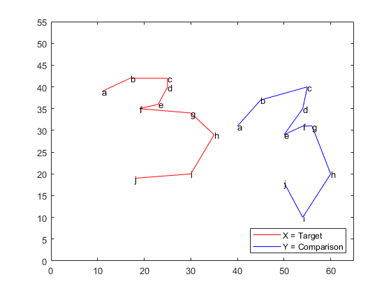 Drawing Lines Between Points In Matlab : Compare handwritten shapes using procrustes analysis