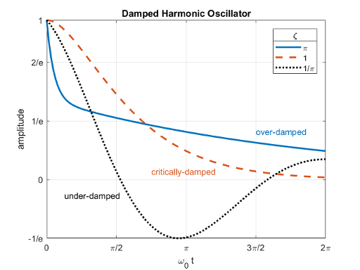 The Physics of the Damped Harmonic Oscillator - MATLAB & Simulink