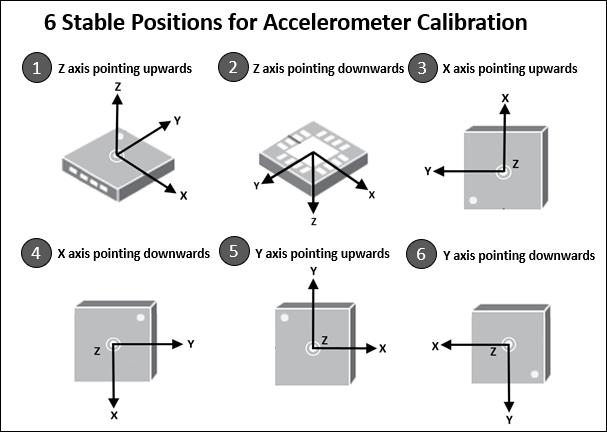Calibrate accelerometer located inside MPU-9250 sensor - MATLAB