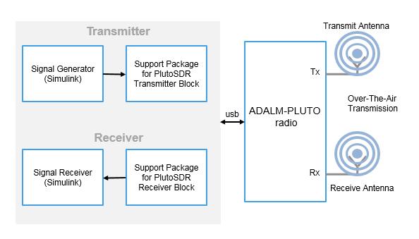 Fabulous Transmit Data To Analog Devices Adalm Pluto Radio Simulink Wiring Digital Resources Pelapshebarightsorg
