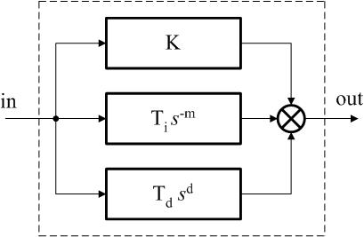 Fractional order controller thesis proposal