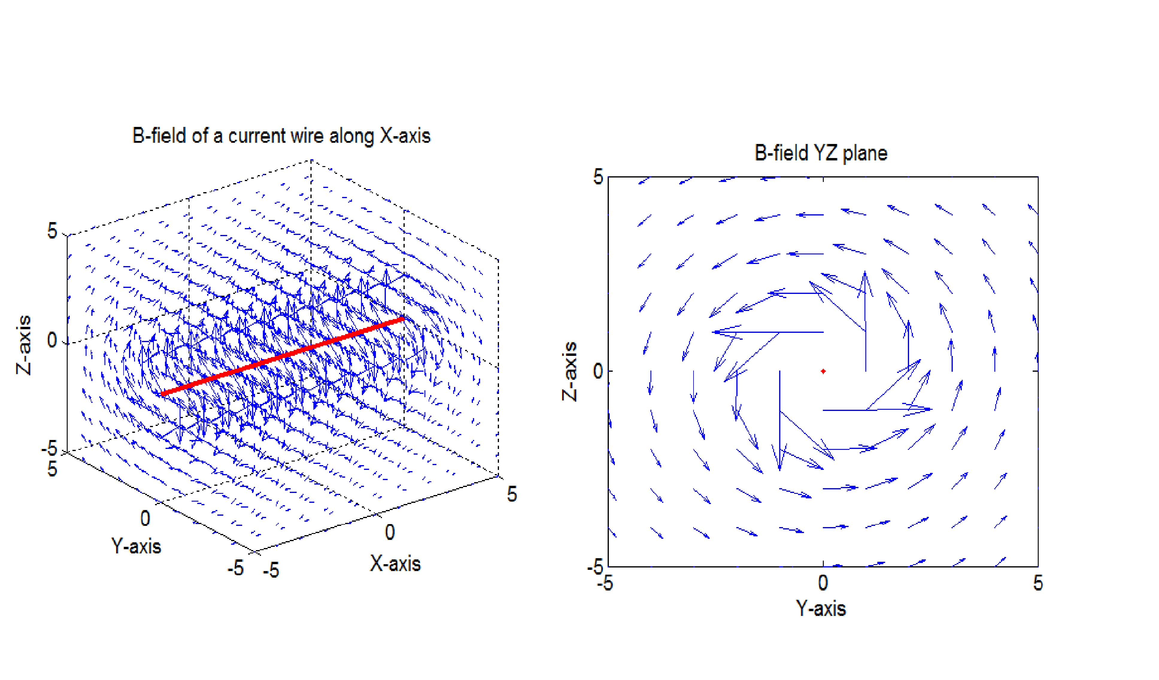 Magnetic field plotting with data program