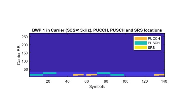 PUSCH and PUCCH channels.
