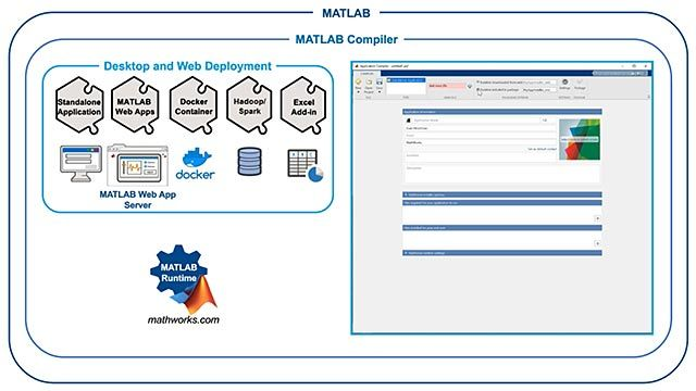 Build standalone executables and web apps from MATLAB programs using MATLAB Compiler.