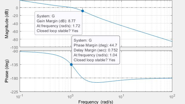 Computing gain margins,  phase margins, and crossover frequencies.