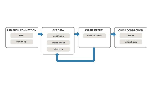 The MATLAB workflow to create orders based on the CQG API.