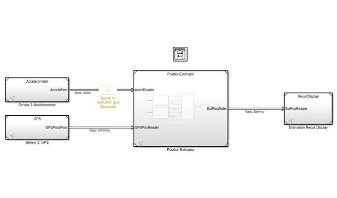 DDS positioning system application model with accelerometer, GPS, position estimator, and result display blocks.