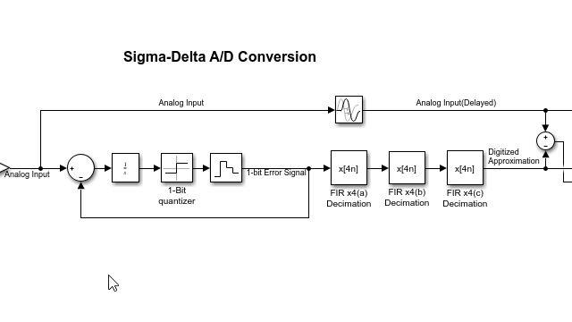 Multistage decimator for sigma-delta ADC
