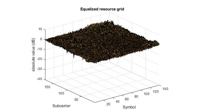 LTE Downlink Channel Estimation and Equalization
