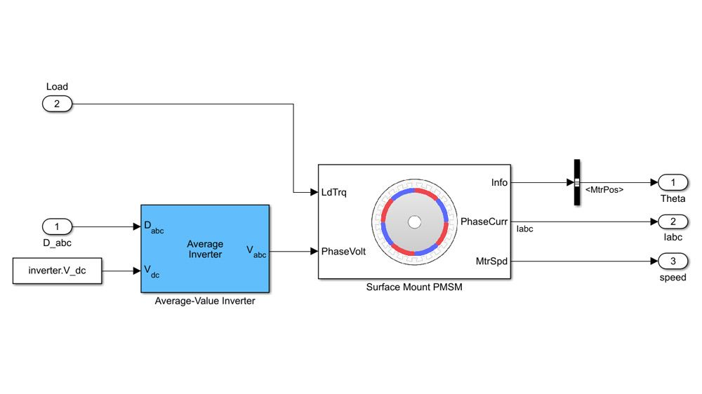 Modeling a PMSM and inverter.