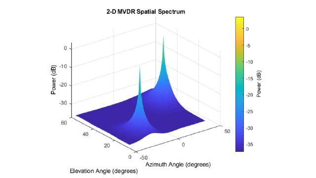 3D plot of power vs. elevation angle vs. azimuth angle showing two peaks from the MVDR algorithm.