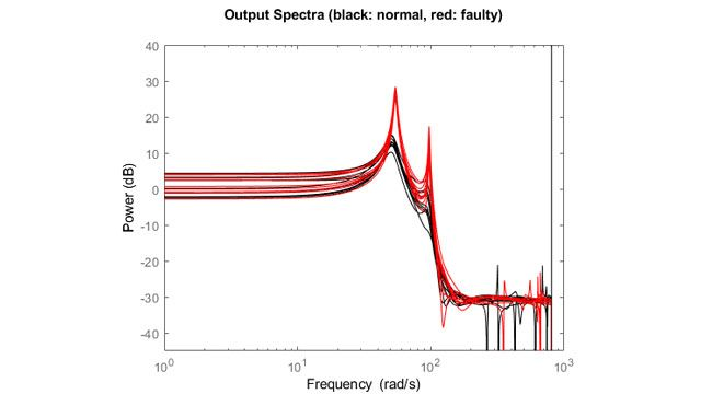 Anomaly detection using spectral peaks extracted from data-based state-space models.