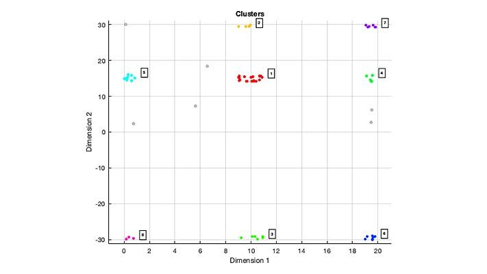 Plot of eight sets of clustered detections of extended objects using DBSCAN clustering algorithm.