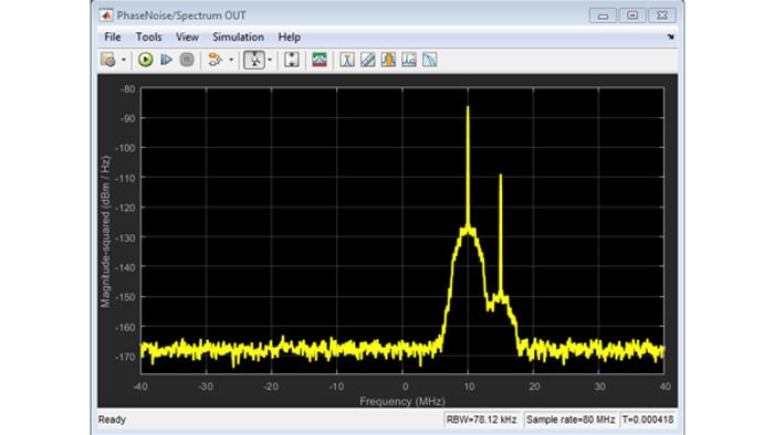 Effects of thermal and phase noise on a two-tone signal.