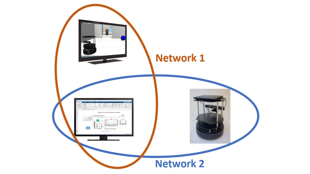 Connecting to a ROS Network.