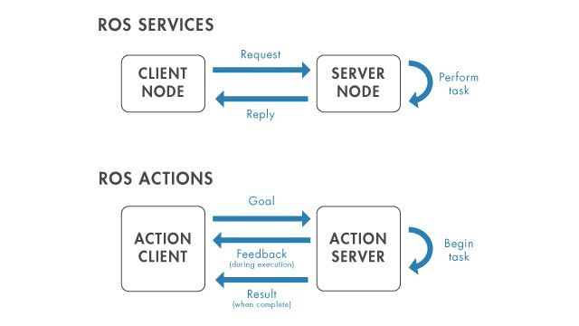 Client-server interaction using ROS services and actions.