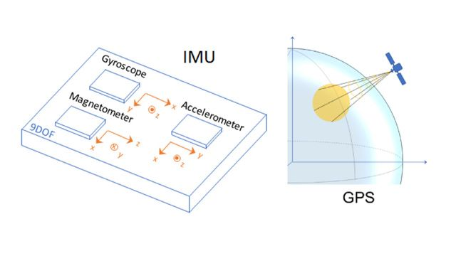 IMU and GPS sensors to generate data for developing and testing inertial fusion algorithms.