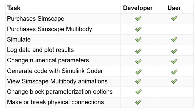 Table of Simscape Editing Mode Capabilities.
