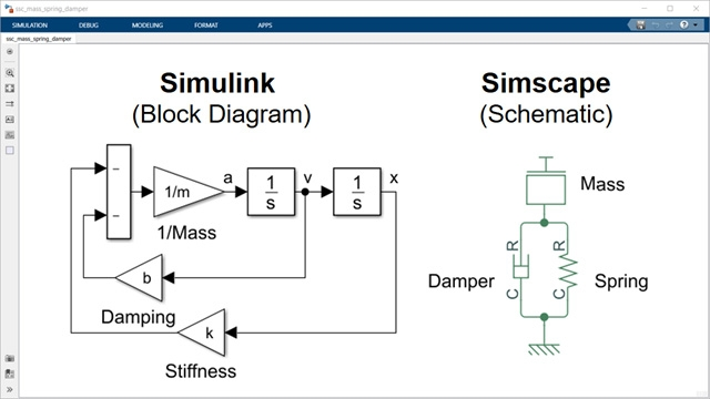 Mass-spring-damper expressed as a block diagram and a schematic.