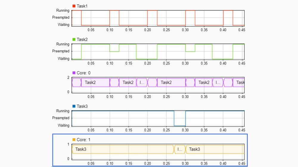 Visualize task preemption, context switching, and execution duration with timing diagrams.