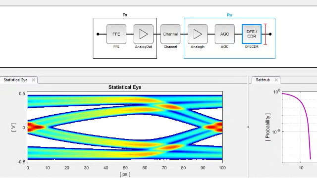 Design SerDes systems and generate IBIS-AMI models for high-speed interconnects such as DDR, PCI Express, and Ethernet using SerDes Toolbox.