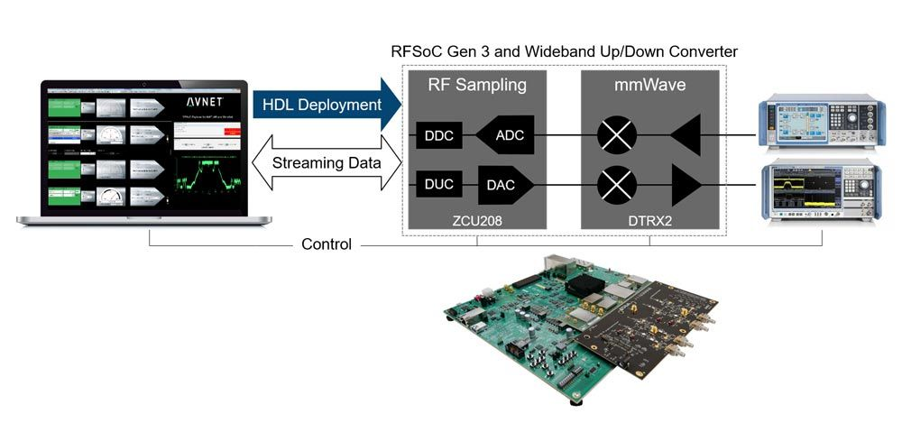 Xilinx RFSoC and Avnet RFSoC Development Kit
