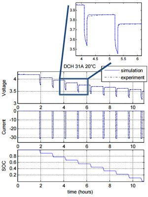 Voltage response (top) to a pulsed current (middle) discharge, and resulting SOC (bottom) for an NMC Li-ion battery.
