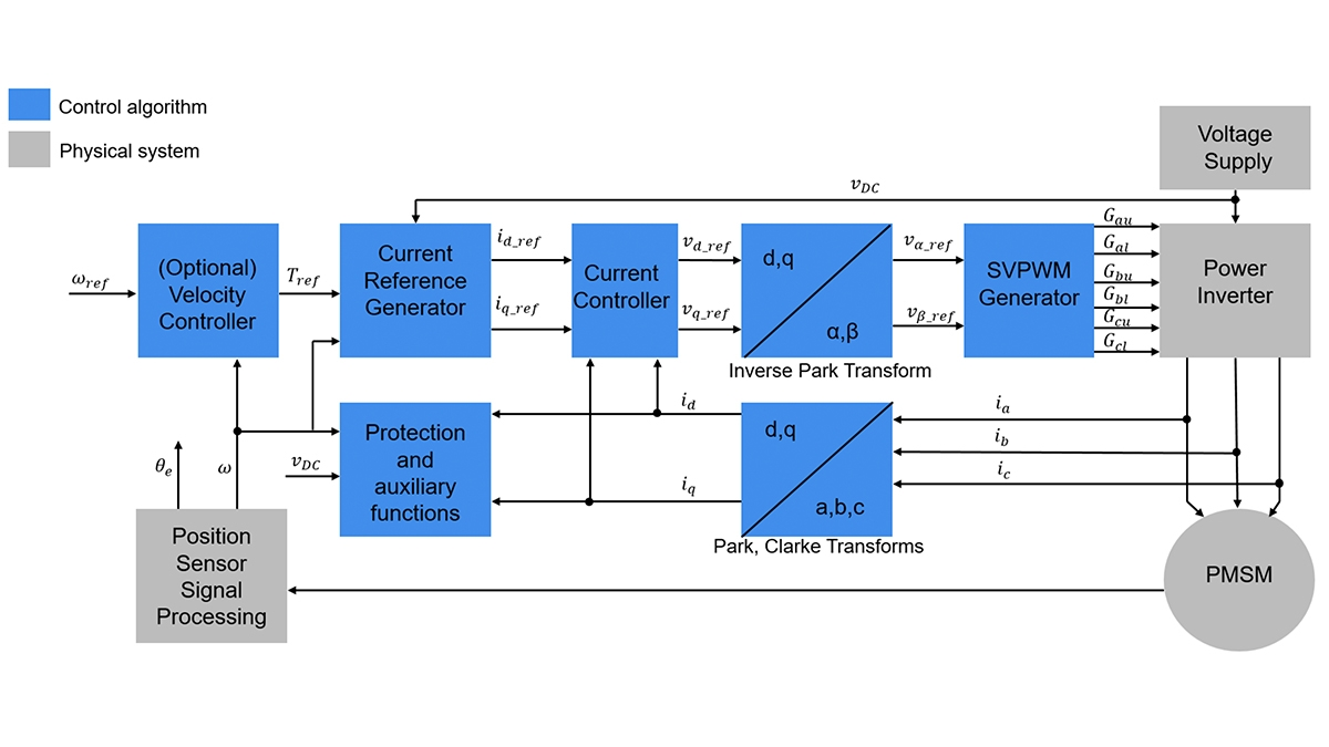 Block diagram of field-oriented control.