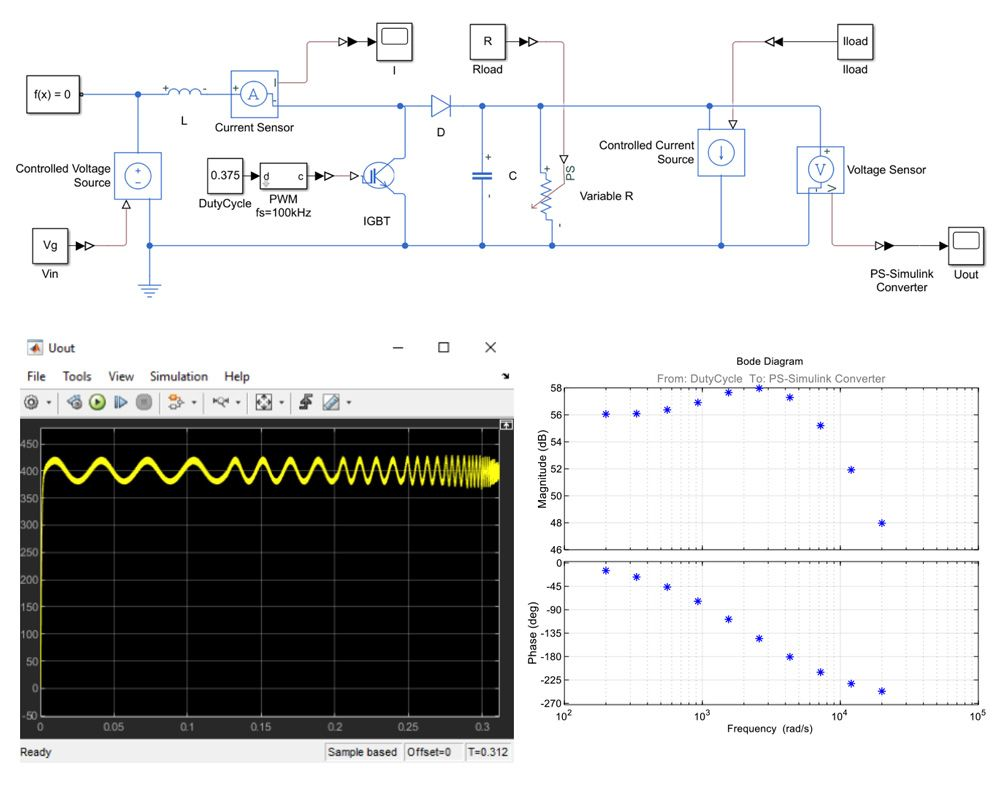 Small-signal analysis for a boost converter. Boost converter is modeled in Simscape Electrical and Simulink (top). Simulink Control Design is used to inject a sinestream perturbation signal into the model (bottom left) and compute the frequency response (bottom right).