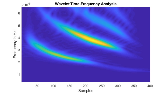 Wavelet Toolbox