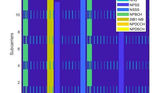 Narrowband-IoT (NB-IoT) Downlink Waveform Generation