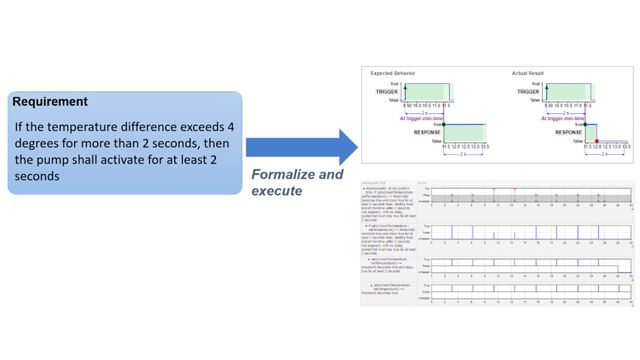Author temporal assessments for tests with Simulink Test to verify complex timing-dependent requirements. You can use a natural language format with unambiguous semantics to specify the assessments.