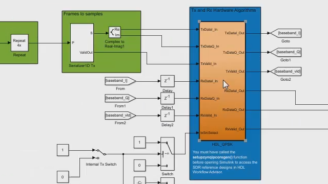 Use PicoZed SDR with MATLAB and Simulink.