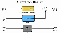 Quickly generate C/C++ code for rapid prototyping or hardware-in-the-loop (HIL) testing using Simulink and Stateflow .